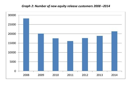 New equity release customers 2008-2014