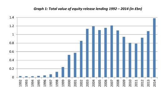 Total value of equity release lending 1992 - 2014