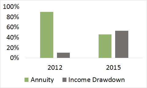 Annuities v Income Drawdown, 2012-2015